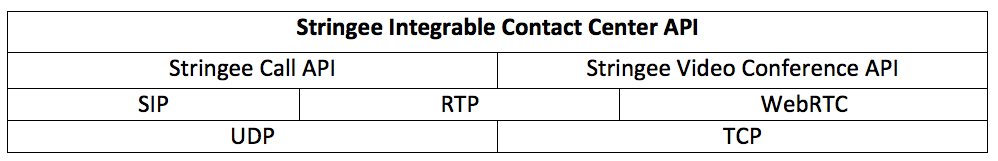Stringee Programmable Contact Center API