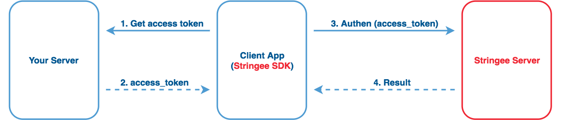 Stringee authentication